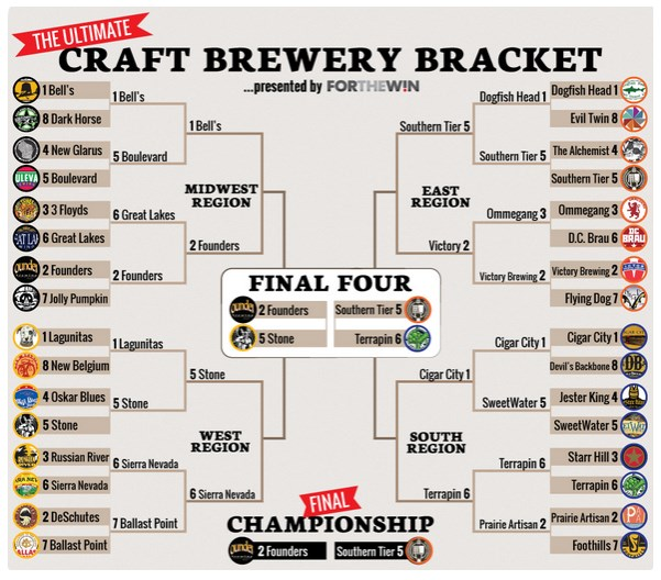 ultimatecraftbeerbracket